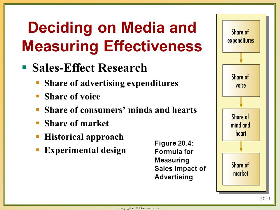 Figure 20.4: Formula for Measuring Sales Impact of Advertising