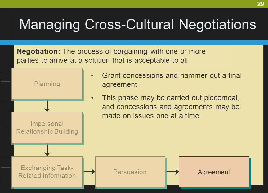 cross cultural negotiations Designing cross-cultural research) this article relies on the ®rst approach  because there is a well-speci®ed model of negotiation grounded in western  theory.