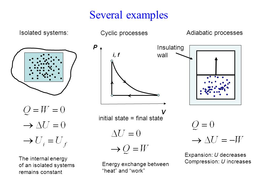 Several examples Isolated systems: Cyclic processes