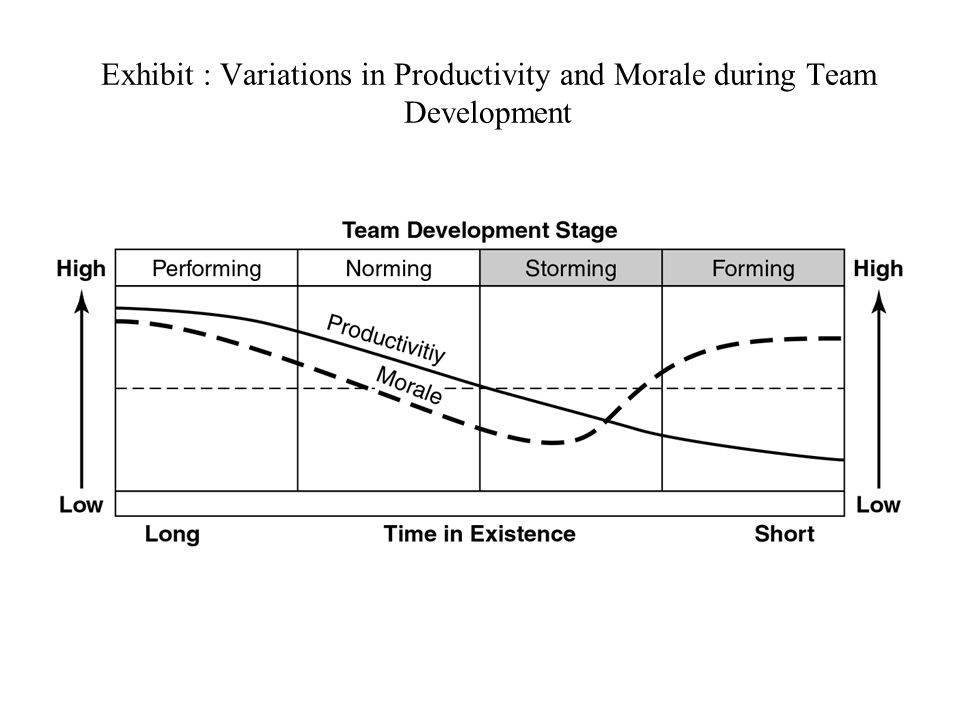 Exhibit : Variations in Productivity and Morale during Team Development