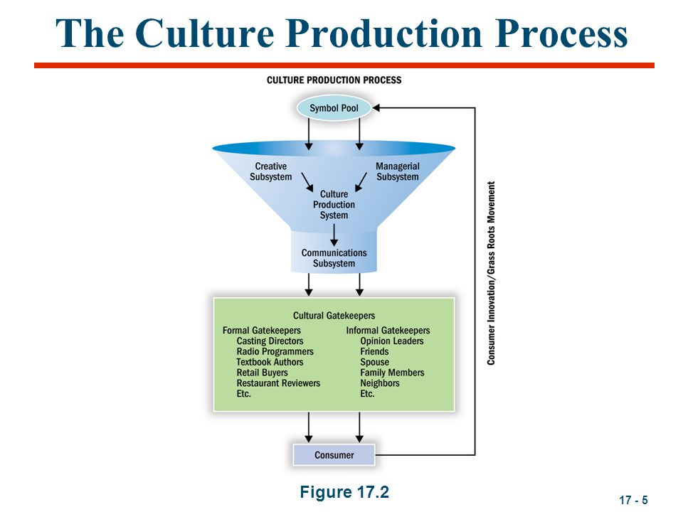 acculturation process Acculturation (countable and uncountable, plural acculturations) a process by which the culture of an isolated society changes on contact with a different one a process by which a person acquires the culture of the society that he/she inhabits , starting at birth .