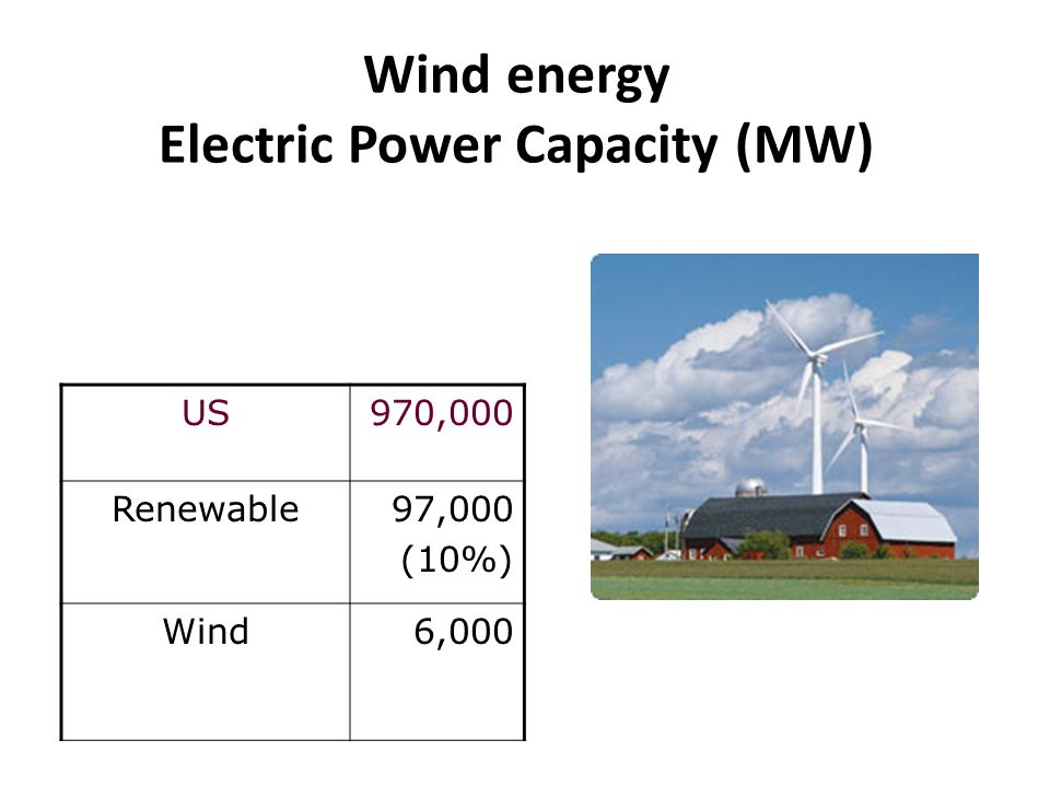 Wind energy Electric Power Capacity (MW)