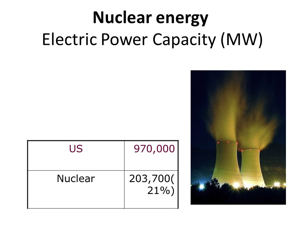 Nuclear energy Electric Power Capacity (MW)