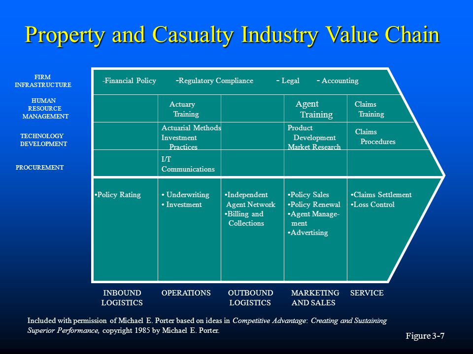 academic essays on unilevers value chain There are numerous techniques and approaches that support strategic decision making, like pest, swot, portfolio matrixes, life cycles, value chain concepts and many others.