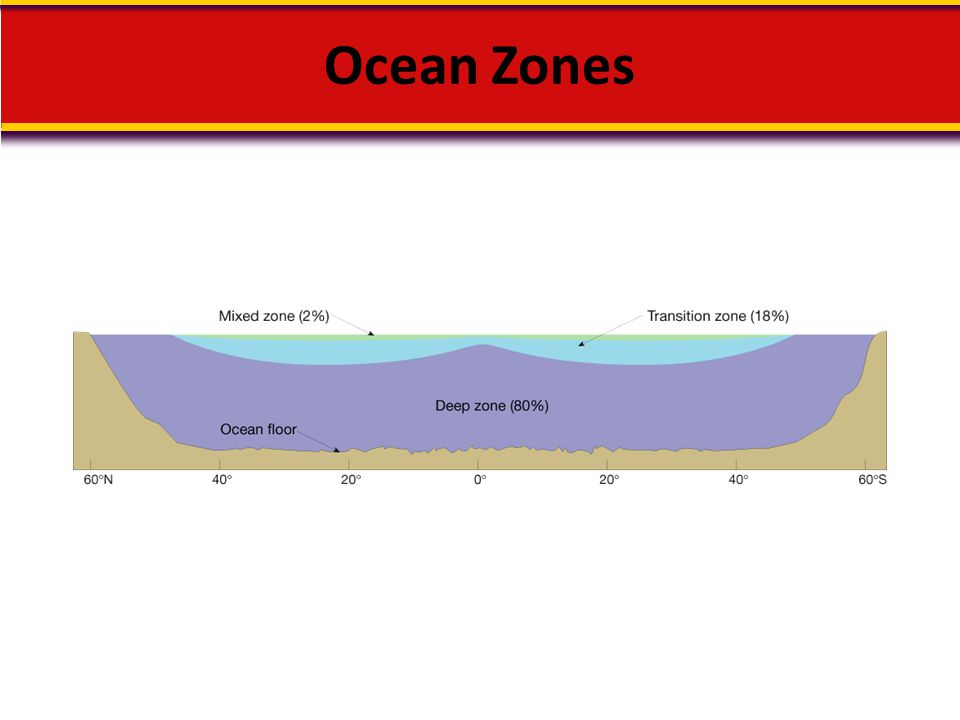 Ocean Zones Makes no sense without caption in book
