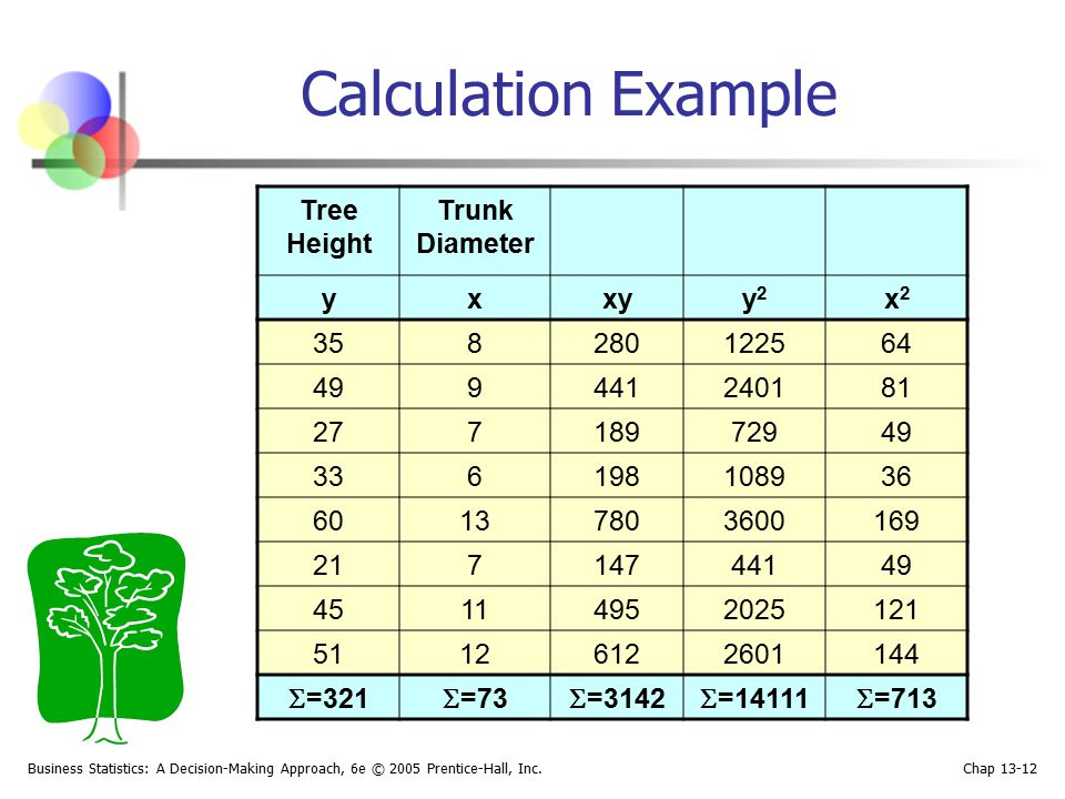 Calculation Example Tree Height Trunk Diameter y x xy y2 x