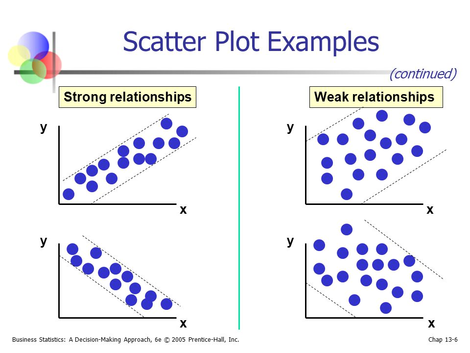 Scatter Plot Examples (continued) Strong relationships