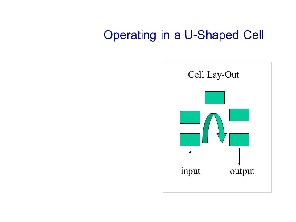 Operating in a U-Shaped Cell