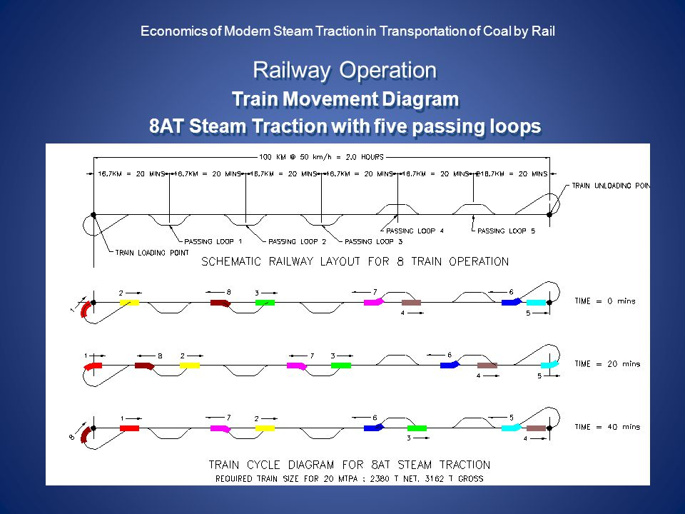 Economics of Steam Traction for the Transportation of Coal by Rail – Diagram Of Steam Steam Engine For Movement