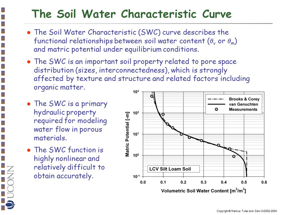 The soil water characteristic introduction and for What are the characteristics of soil