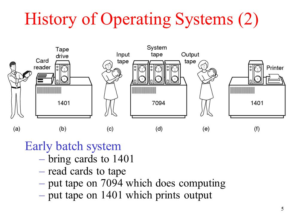 History of operating system?