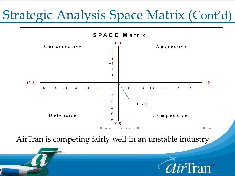 strategic management case analysis of airtran airways Strategic management concept and case 13 ed  344part 6strategic-management case analysis 346how to prepare and present a  airtran airways, inc.
