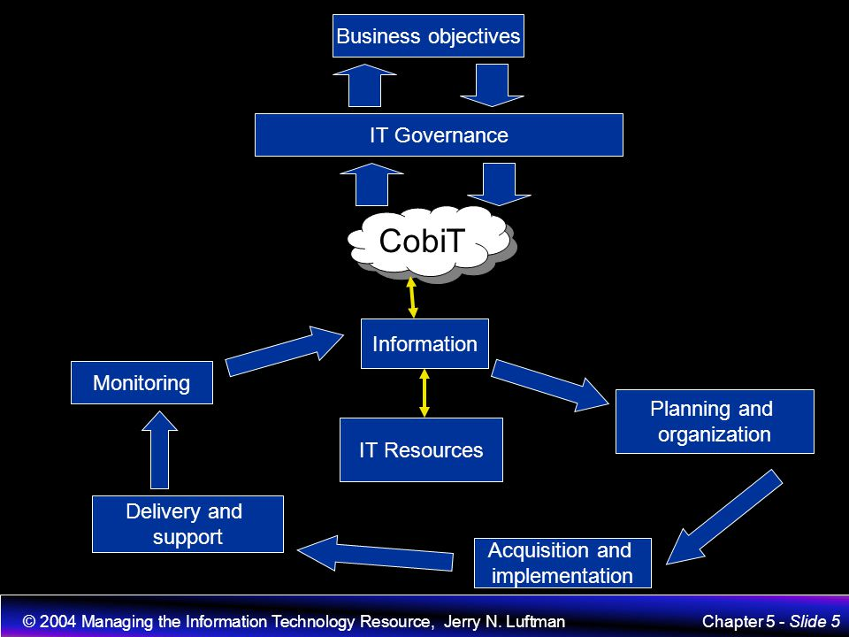 CobiT Business objectives IT Governance Information Monitoring