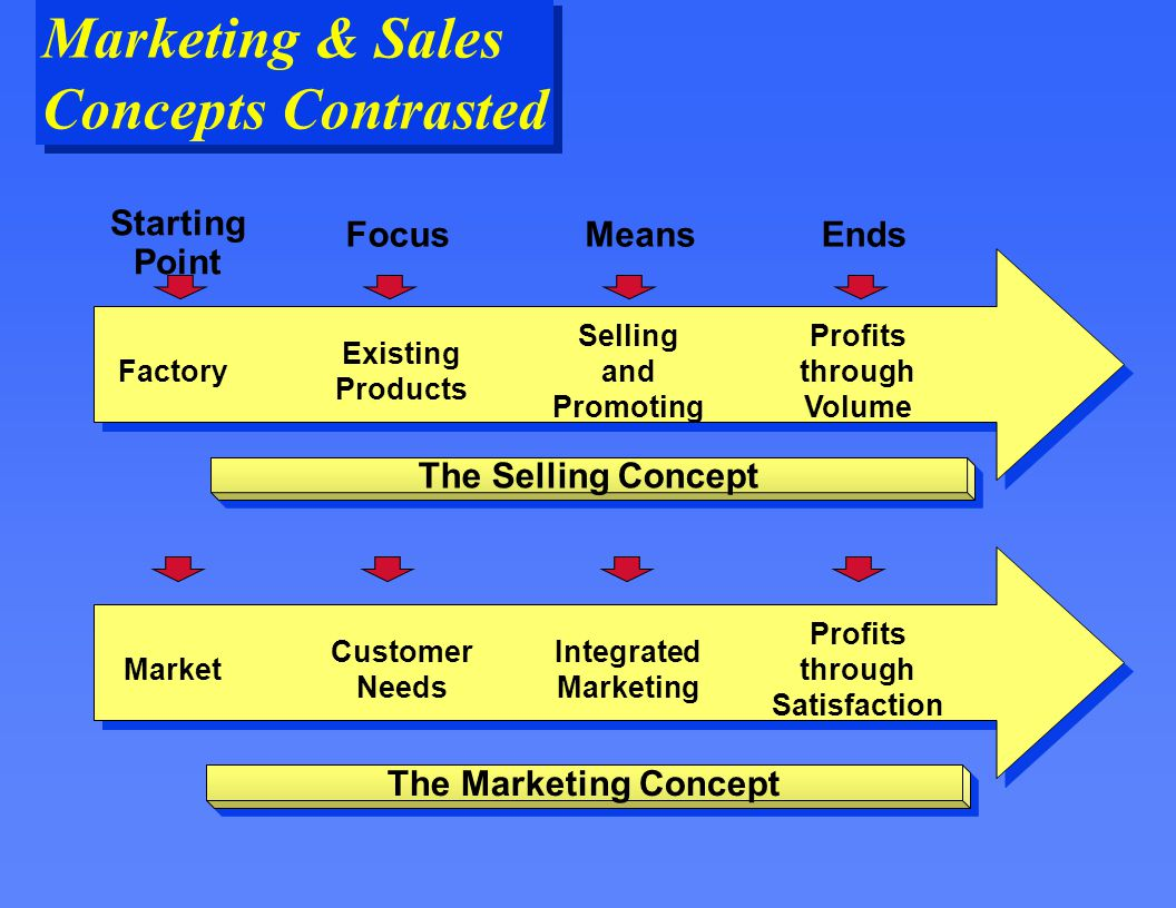 discussing the concepts in marketing Direct marketing is a very effective and powerful way to share information about a product or service this lesson will discuss what direct marketing is and what concepts are important in direct .