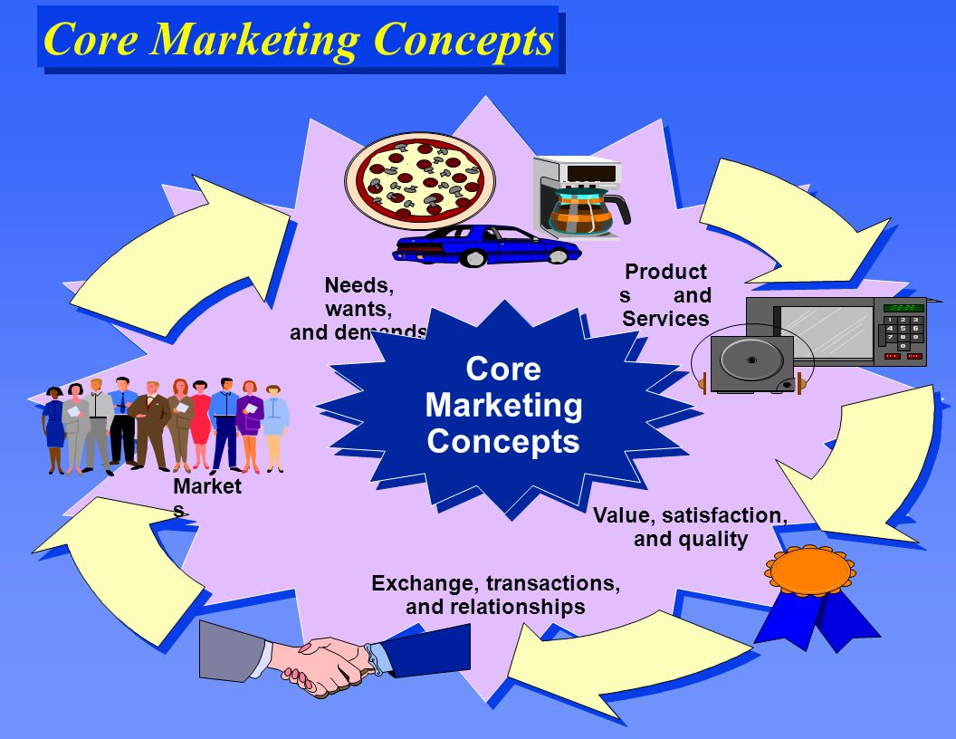 discuss the core concepts and principles Ten core principles of yield management are suggested that are appropriate to   this paper attempts to apply the core concepts of yield and revenue  is  provided with a rational framework to examine the decision-making process of.