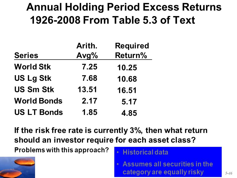 how to get a 10 annual return