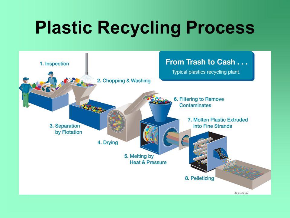 Plastics In Daily Life Presented By Rafiha Bitar Dan