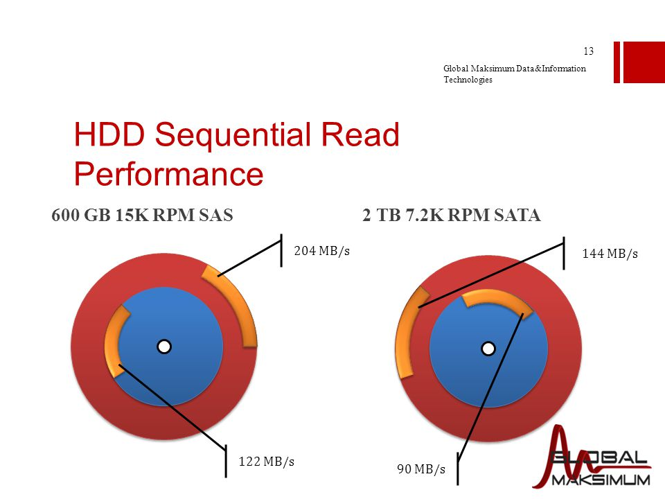 how to read hdd smart data