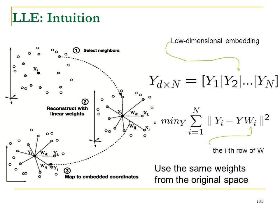 LLE: Intuition Use the same weights from the original space