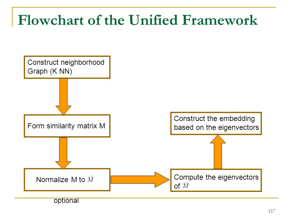 Flowchart of the Unified Framework
