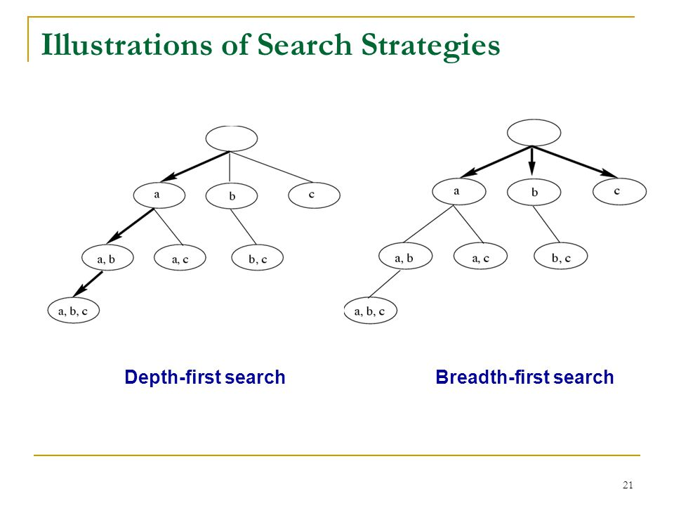 Illustrations of Search Strategies