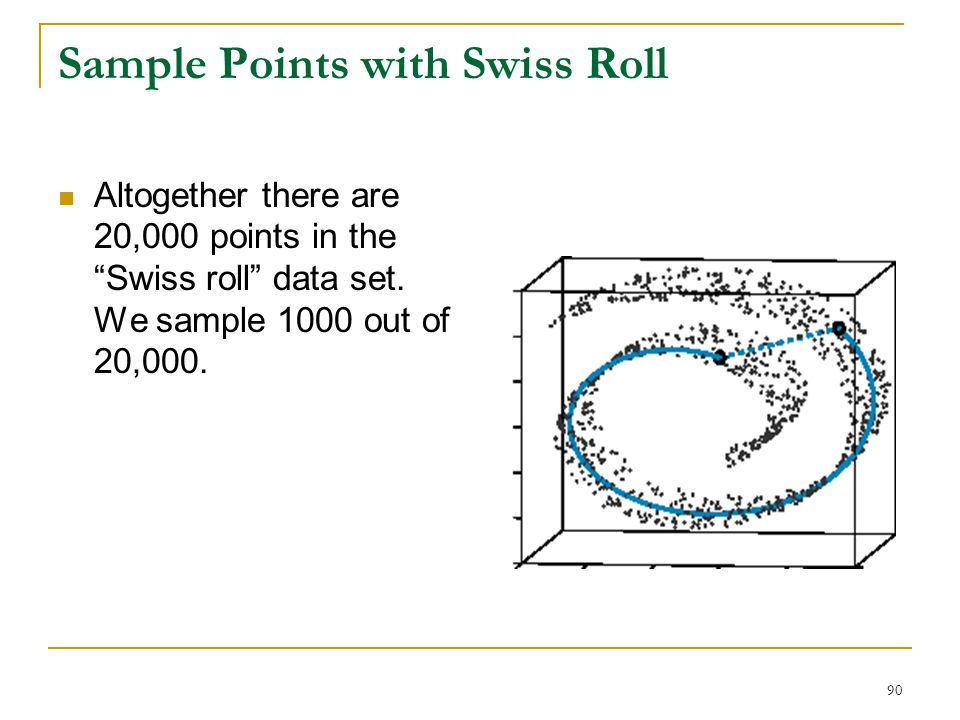 Sample Points with Swiss Roll
