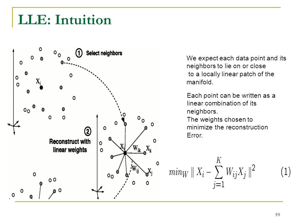 LLE: Intuition We expect each data point and its