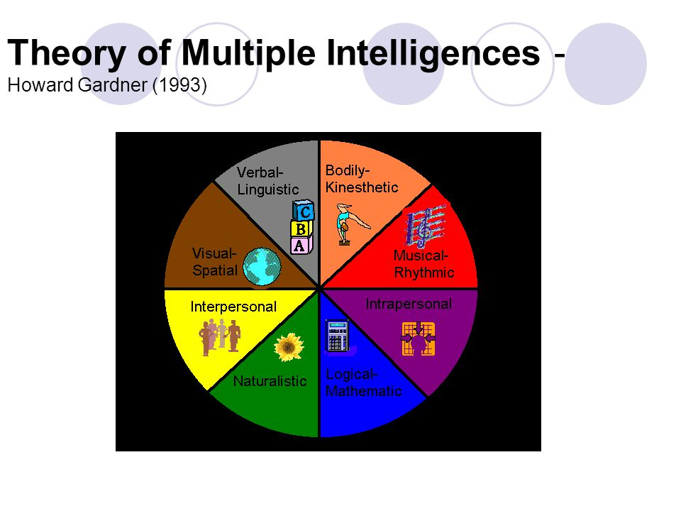 an analysis of the theory of multiple intelligences in 1983 2018-5-20  the theory of multiple intelligences  identified with social intelligence in his theory of, multiple  1983 gardner /2011) according to my analysis,.
