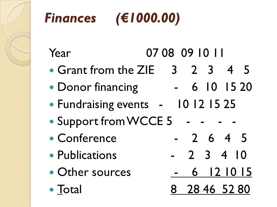 Finances (€1000.00) Year 07 08 09 10 11 Grant from the ZIE 3 2 3 4 5