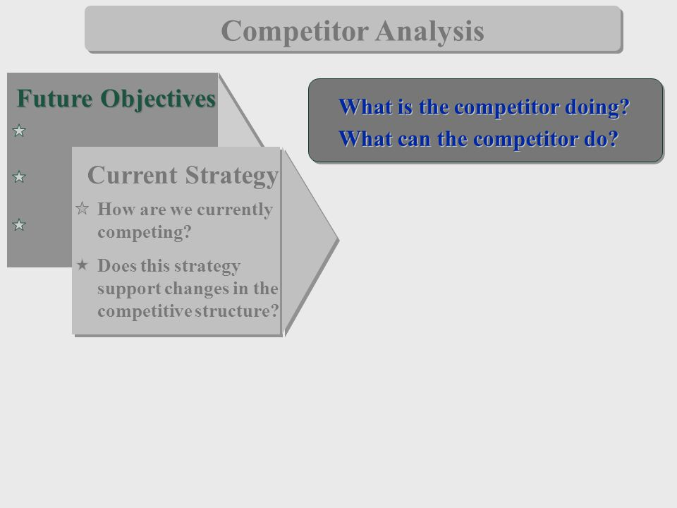 Competitor Analysis Future Objectives Current Strategy