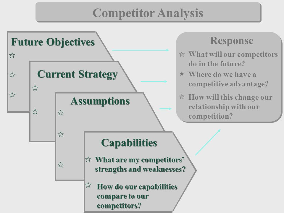 Competitor Analysis Response Future Objectives Current Strategy