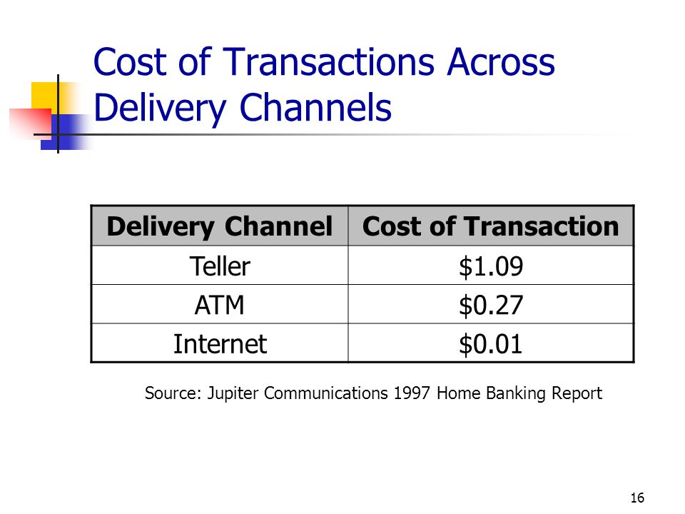 Cost of Transactions Across Delivery Channels