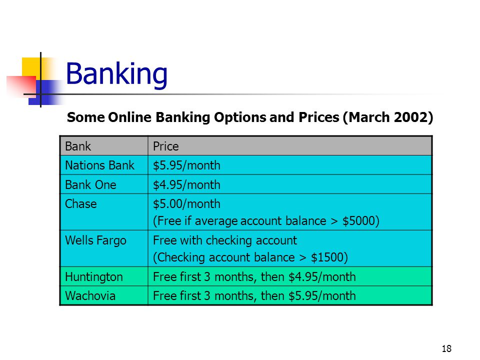 Banking Some Online Banking Options and Prices (March 2002) Bank Bank
