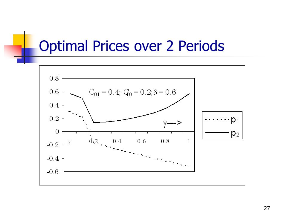 Optimal Prices over 2 Periods