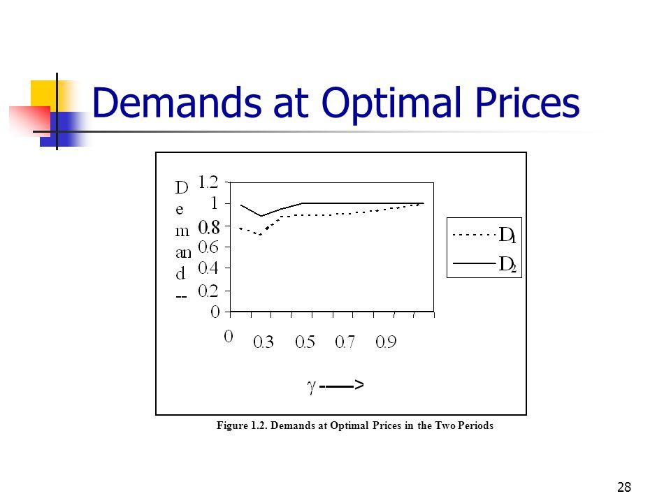 Demands at Optimal Prices