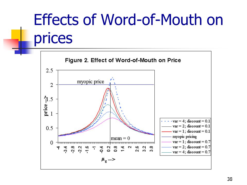 Effects of Word-of-Mouth on prices