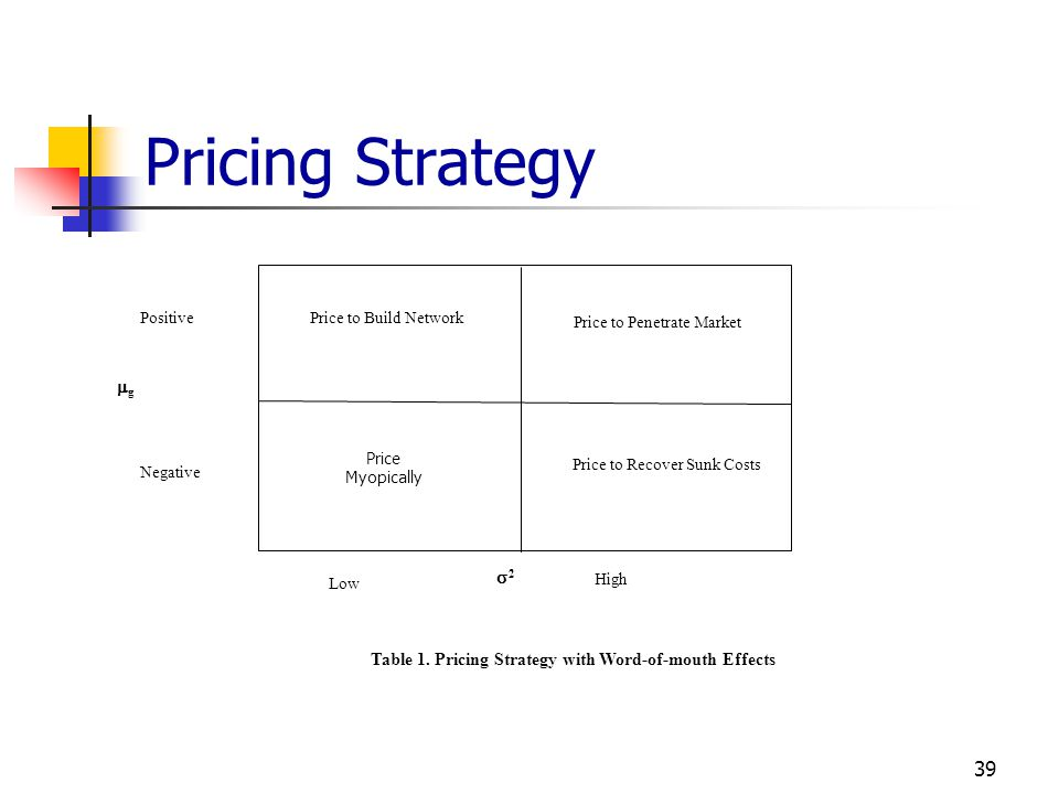 Table 1. Pricing Strategy with Word-of-mouth Effects