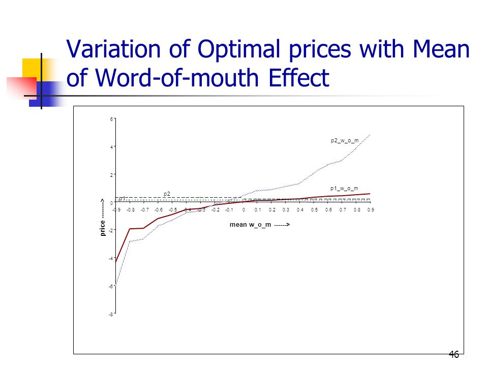 Variation of Optimal prices with Mean of Word-of-mouth Effect
