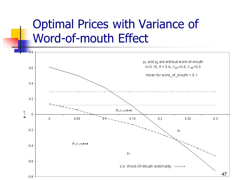 Optimal Prices with Variance of Word-of-mouth Effect