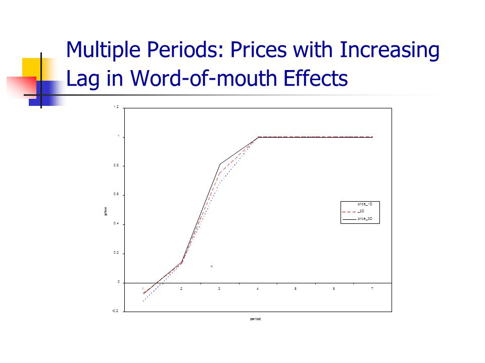Multiple Periods: Prices with Increasing Lag in Word-of-mouth Effects