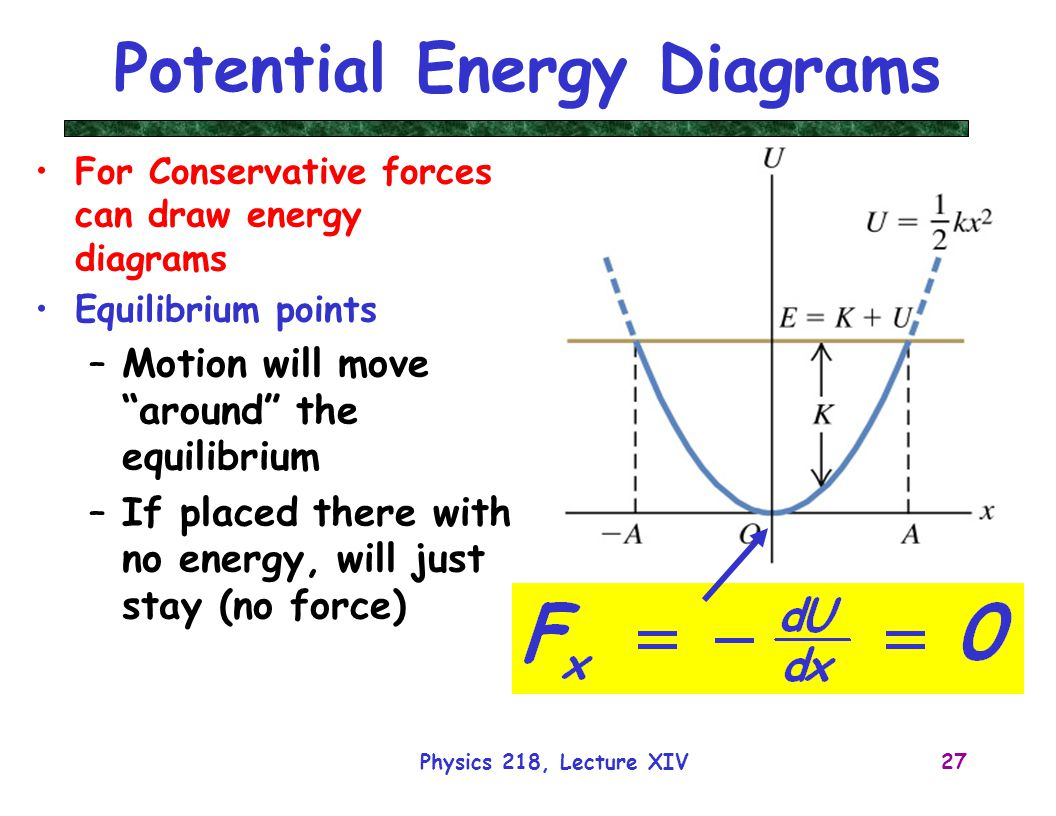 Energy Of Motion And Force Diagrams Wiring Diagram For Professional Forces Physics 218 Lecture 14 Dr David Toback Airplane Clip Art