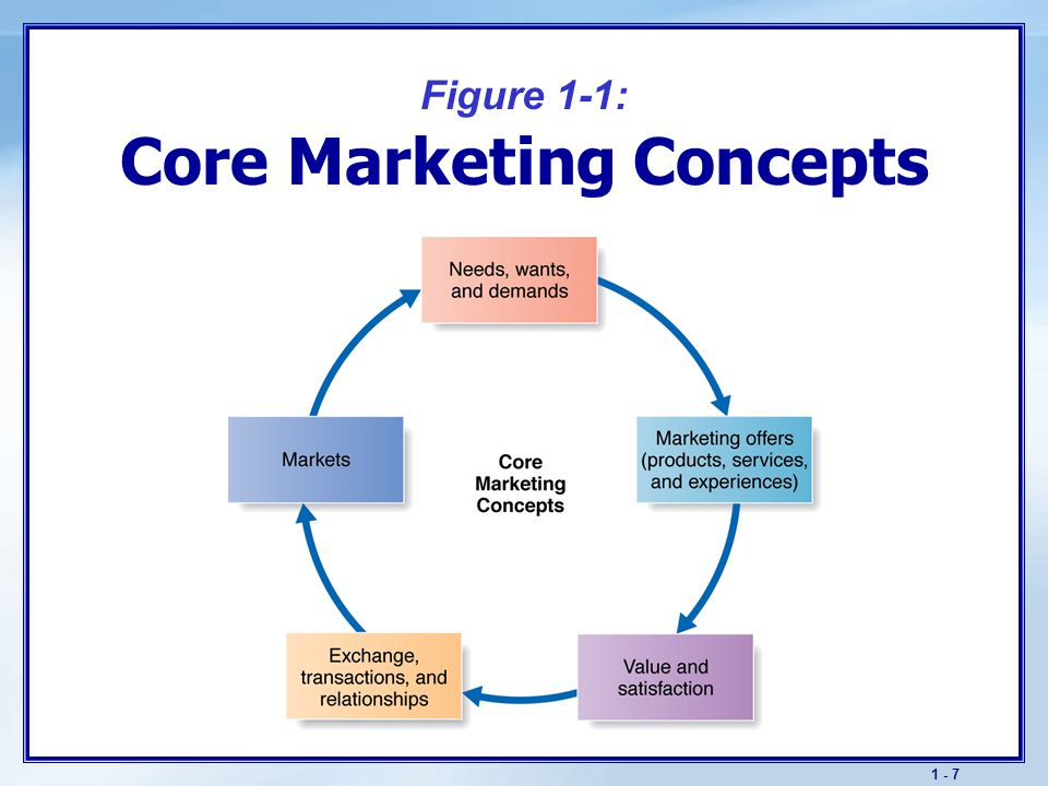 definition wants needs demands concept Needs wants and demandsneeds wants and demands are a part of basic marketing principles though they are 3 simpleworlds, they hold a very complex meaning behin.