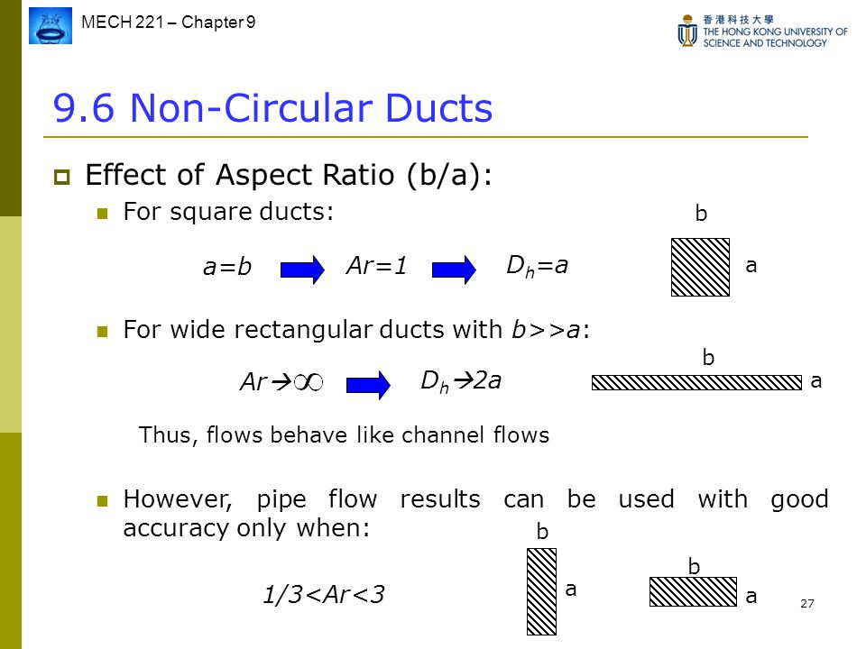 9.6 Non-Circular Ducts Effect of Aspect Ratio (b/a): For square ducts: