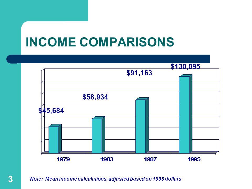 INCOME COMPARISONS $130,095 $91,163 $58,934 $45,684