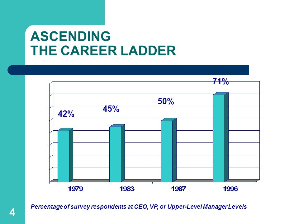 ASCENDING THE CAREER LADDER