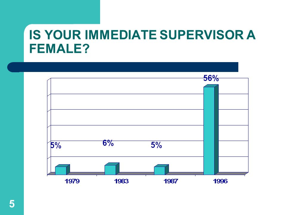 IS YOUR IMMEDIATE SUPERVISOR A FEMALE