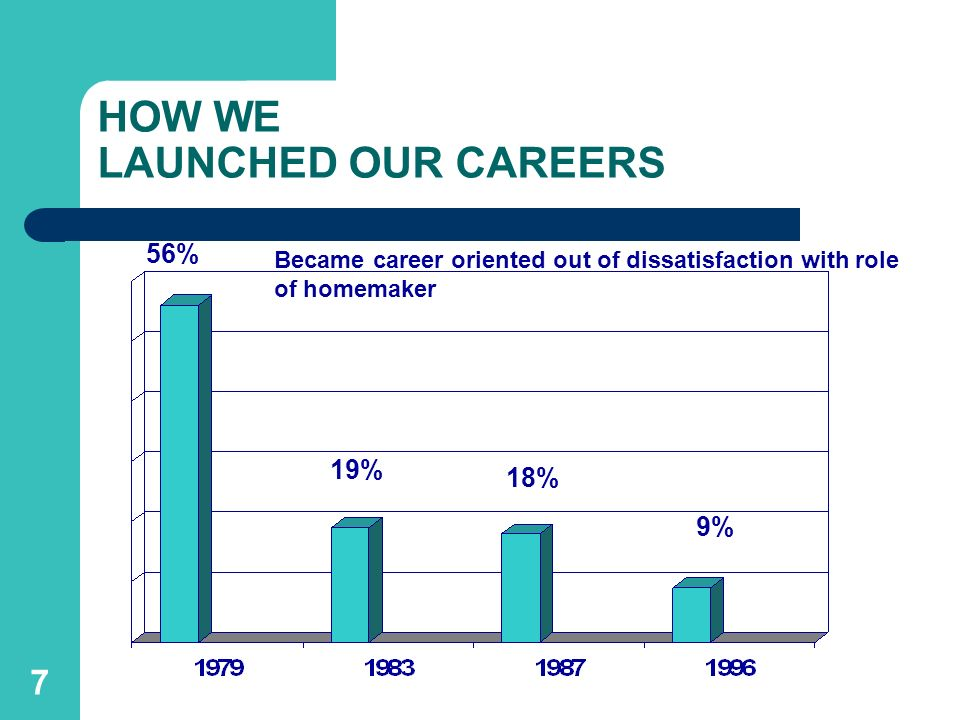 HOW WE LAUNCHED OUR CAREERS