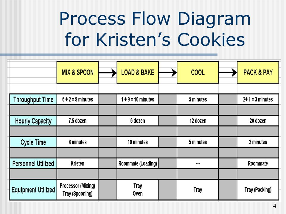 kristen's cookie Note that kristen's effective cycle time is 10 minutes per 12 cookies, or 08333  minutes per cookie, assuming a lot size of 12 cookies we can determine the.