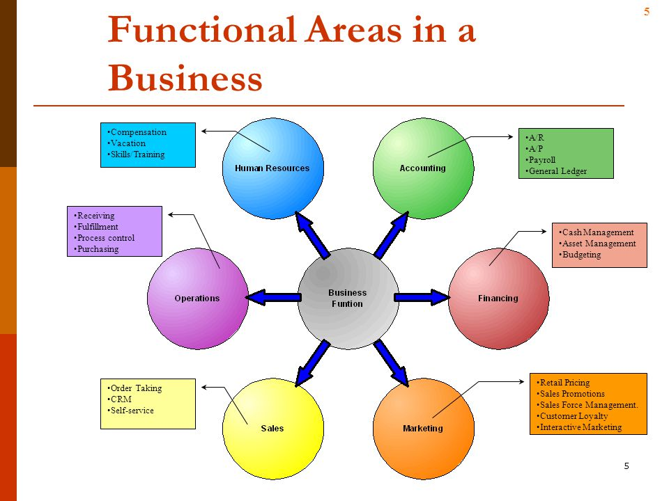 Introduction To E Business Systems Ppt Video Online Download