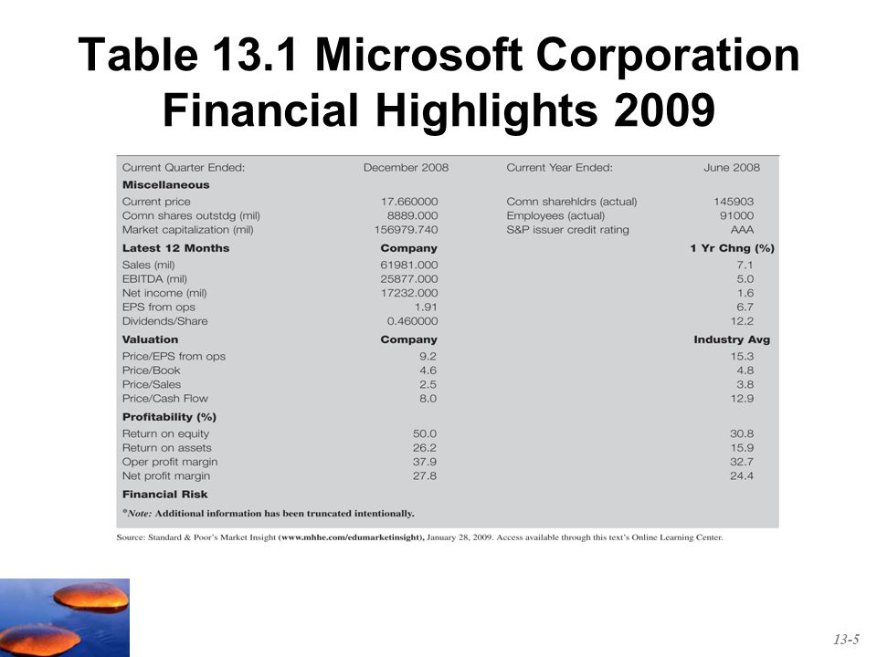 financial valuation for microsoft Shares of legacy tech titan microsoft corp (msft) continue to gain on friday afternoon after a rally this week that brought the tech giant's.